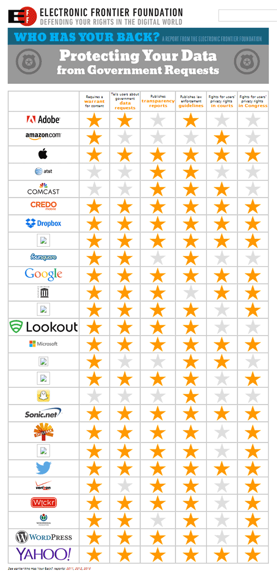 EFF-Privacy-Chart-Final