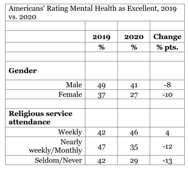 Gallup Poll: Americans' Mental Health Ratings Sink to New Low