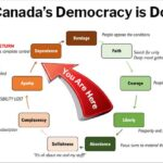 Why Canadian Democracy is Doomed