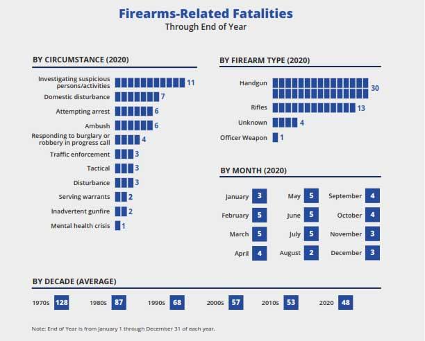 Firearm-Related Fatalities