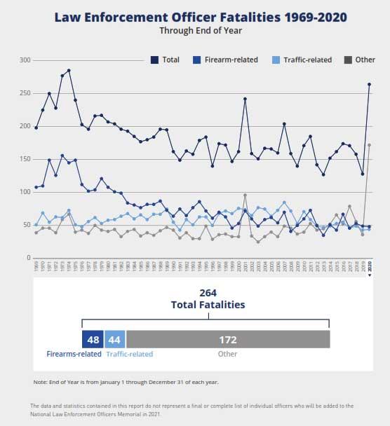 Law Enforcement Deaths 1969-2020