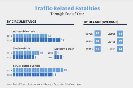 Traffic-Related Fatalities