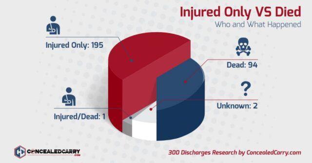 300 Negligent Discharges: Comprehensive Data Science Reveals Gun Grabbers and Gun Owners are Both Wrong