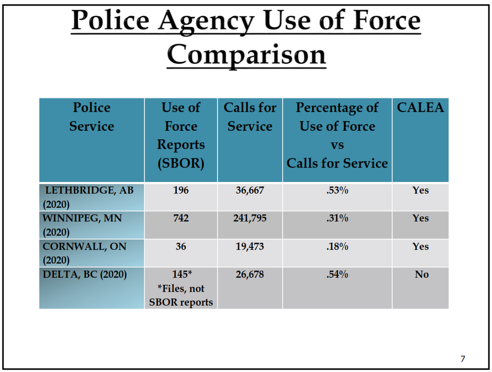 Police Agency Use of Force Comparison