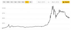 BitCoins Price Fluctuation