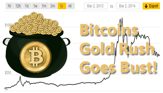 Bitcoins-Gold-Rush-Goes-Bust